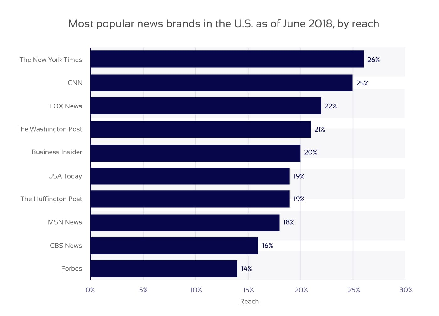 Top news websites in the US in 2018 diagram