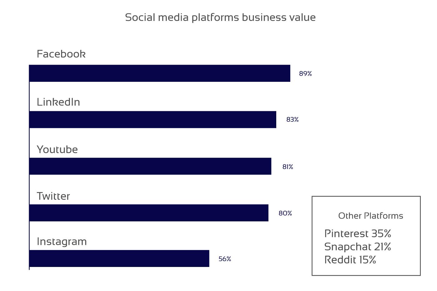 Influence of social media on news websites