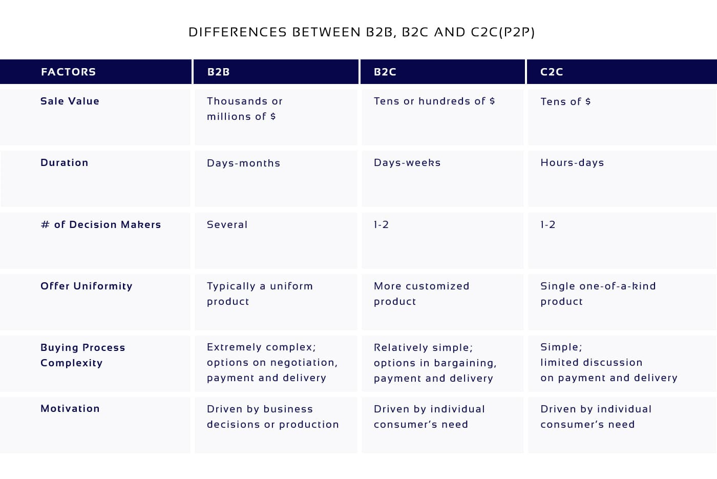 Differences between P2P marketplace, B2B and B2C