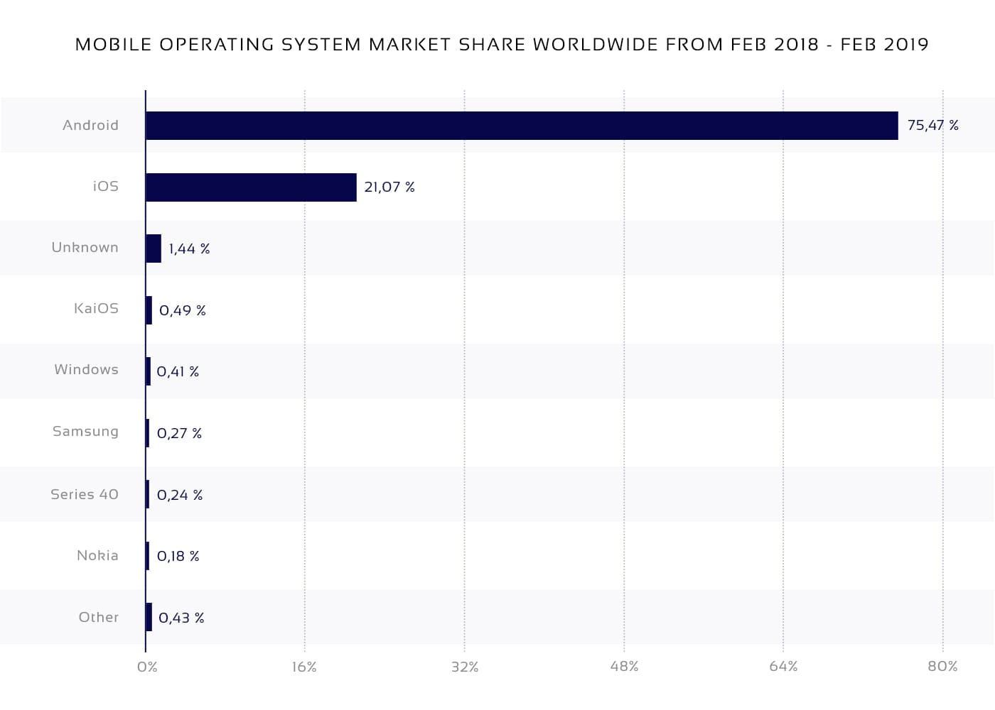 Mobile OS market share in P2P marketplace