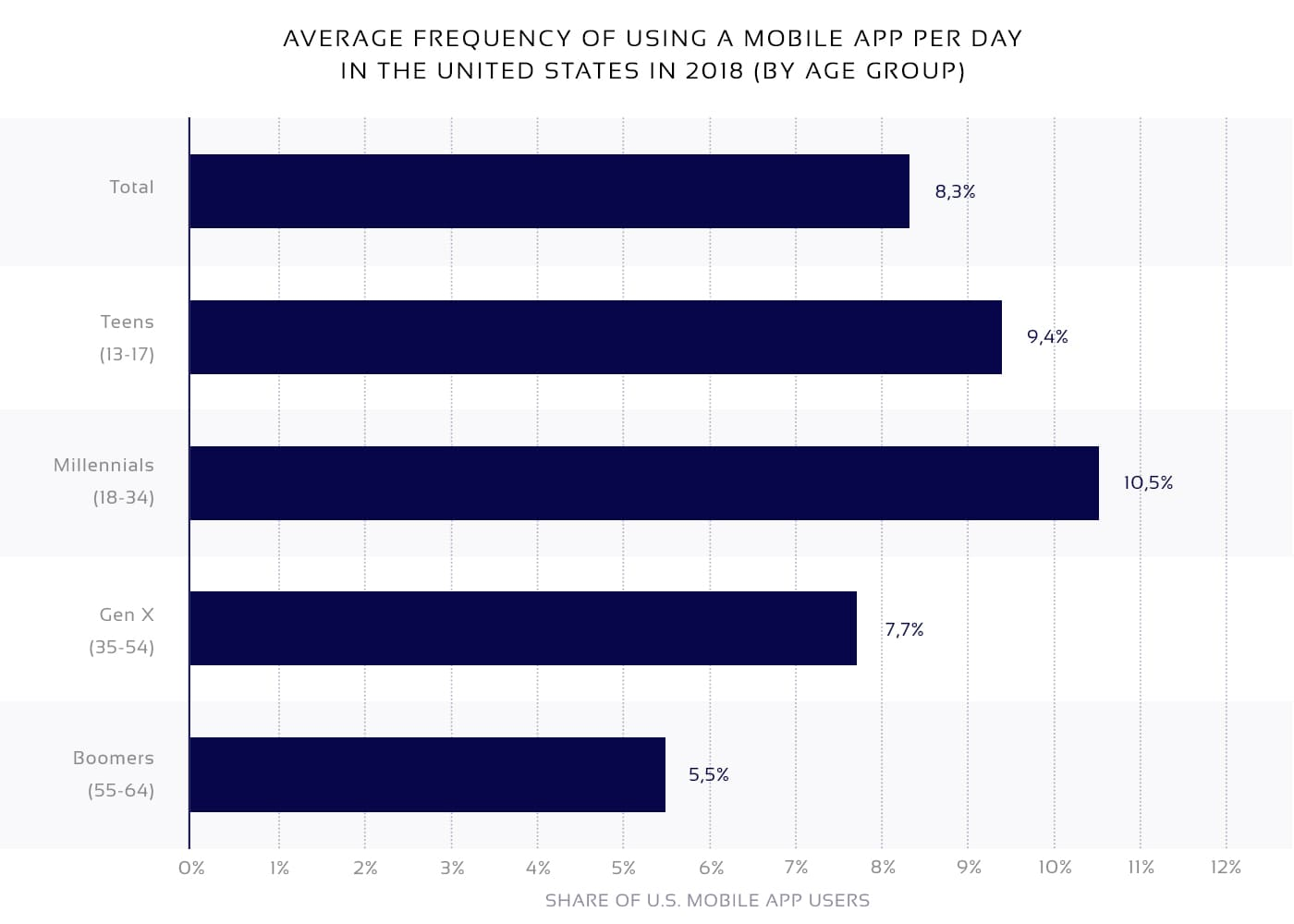 eCommerce app daily usage statistics