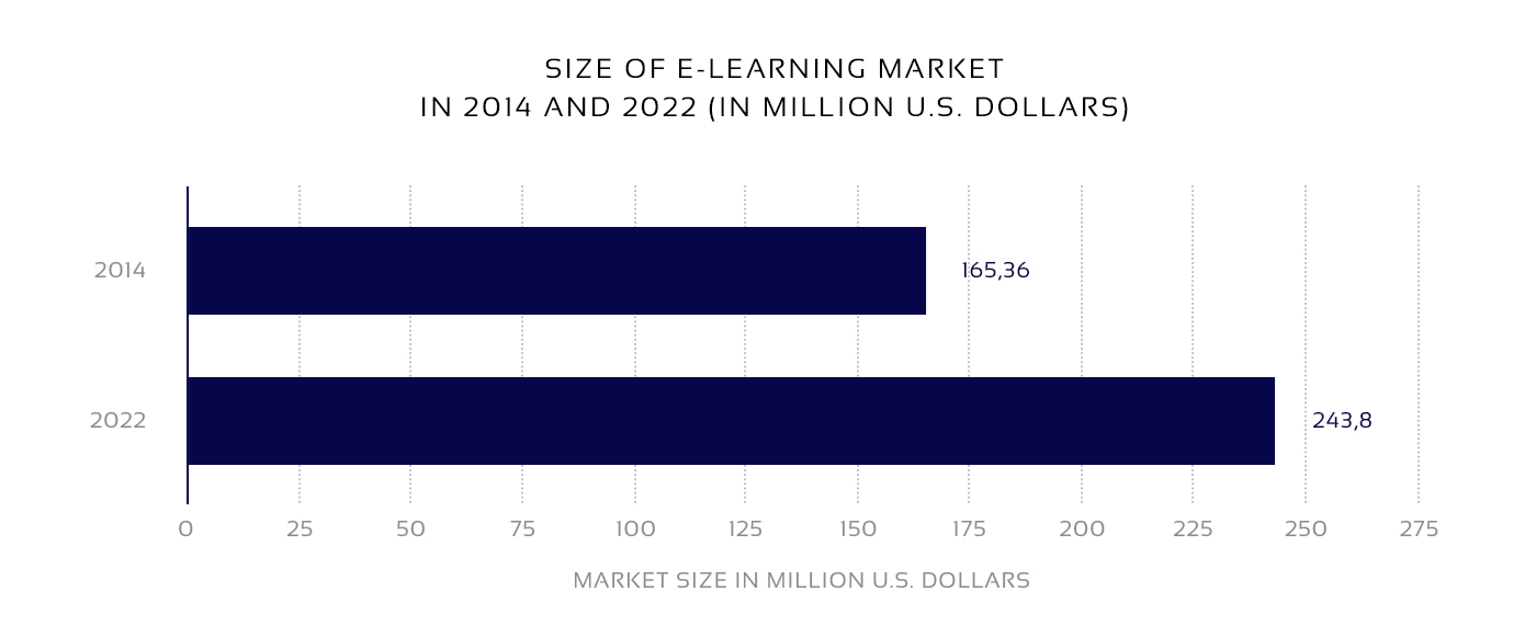 Market size diagram to create an online school