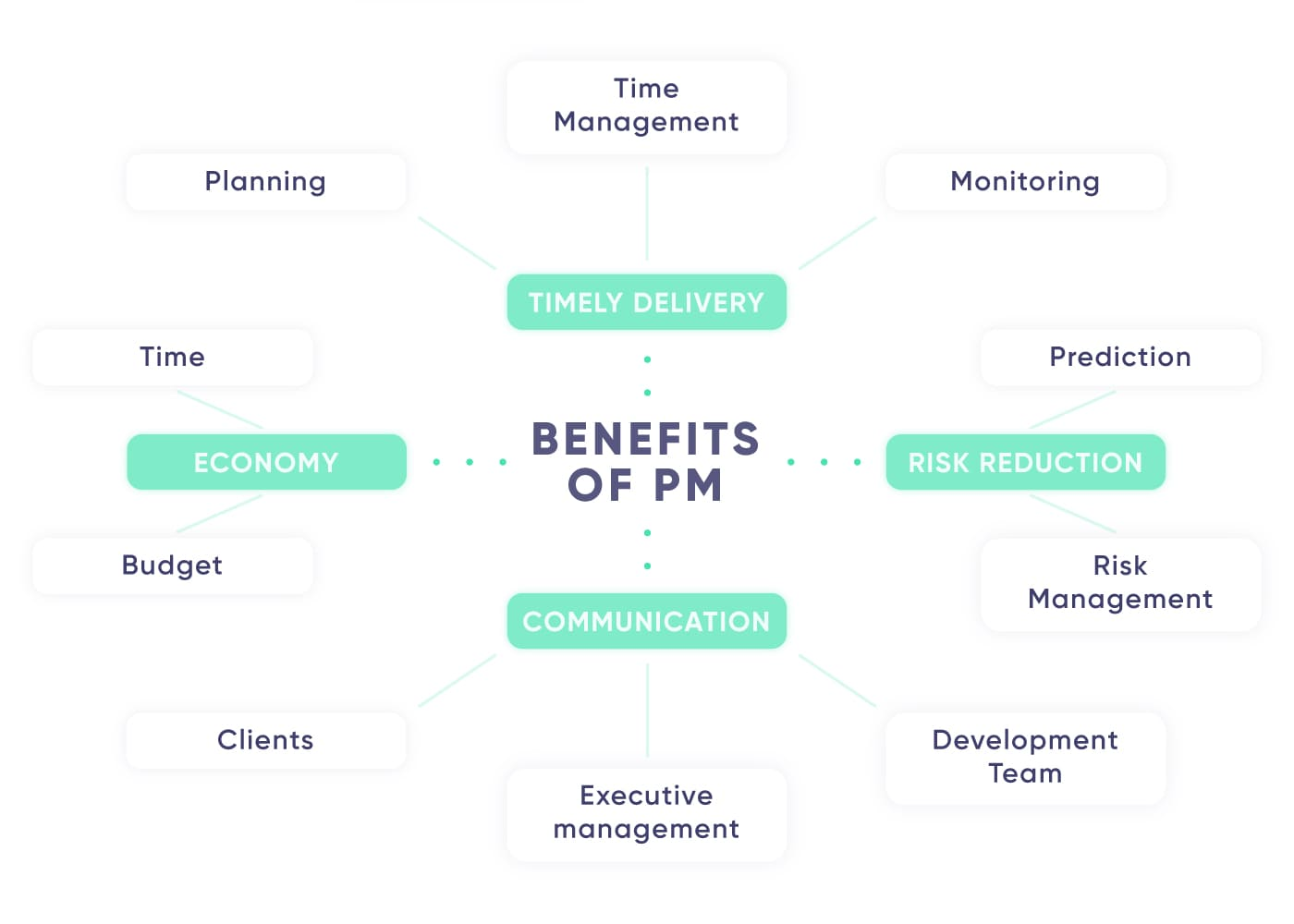 Benefits of good project management diagram