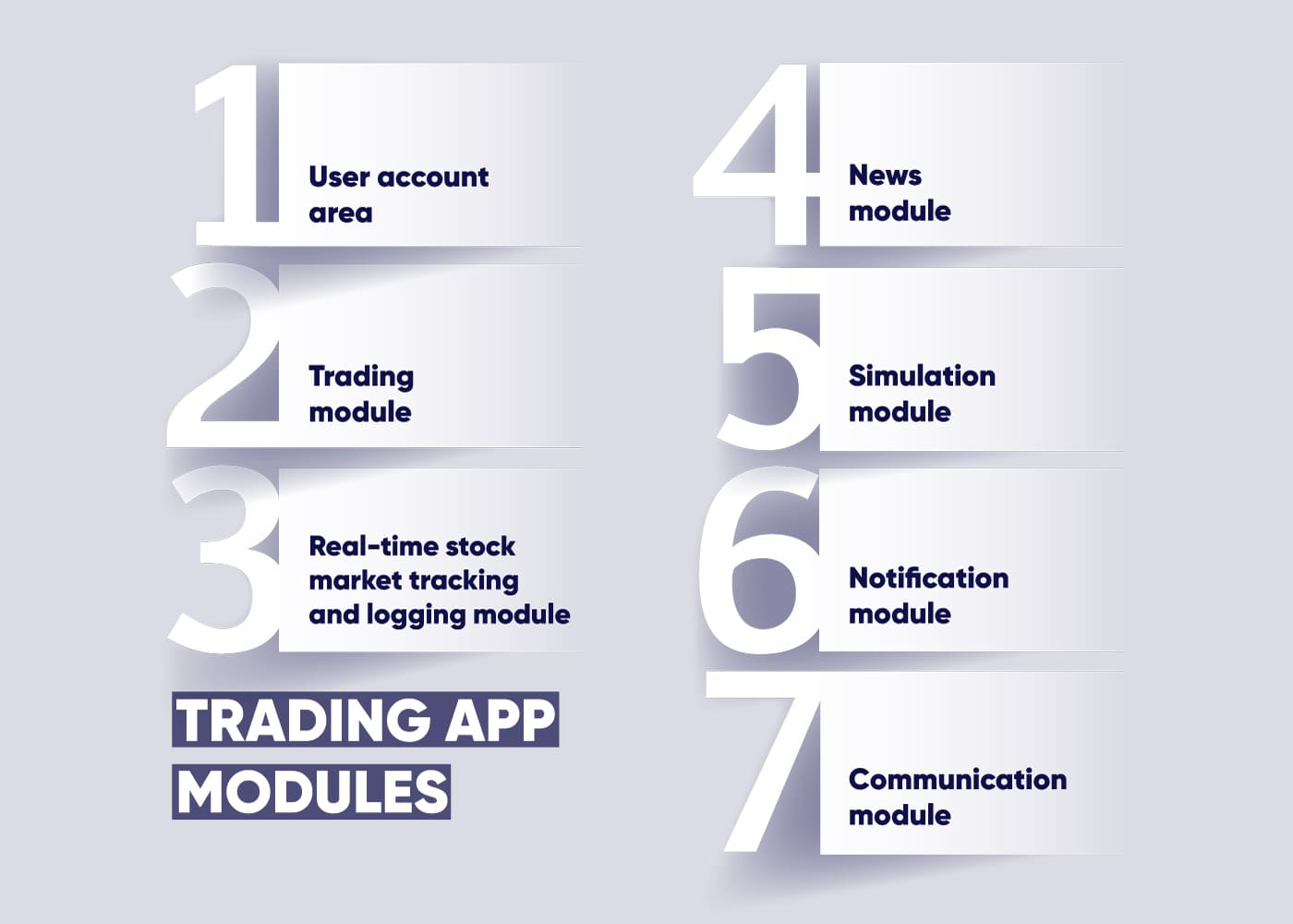 Chart showing essential modules of a trading application