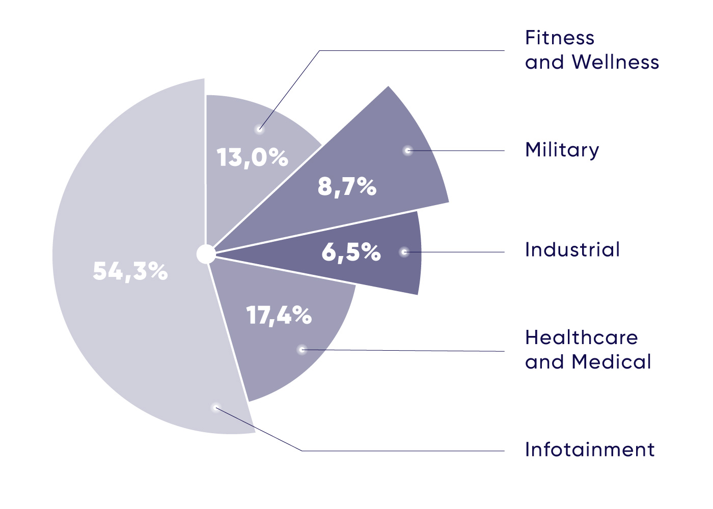 Revenues by type of application for wearable devices diagram