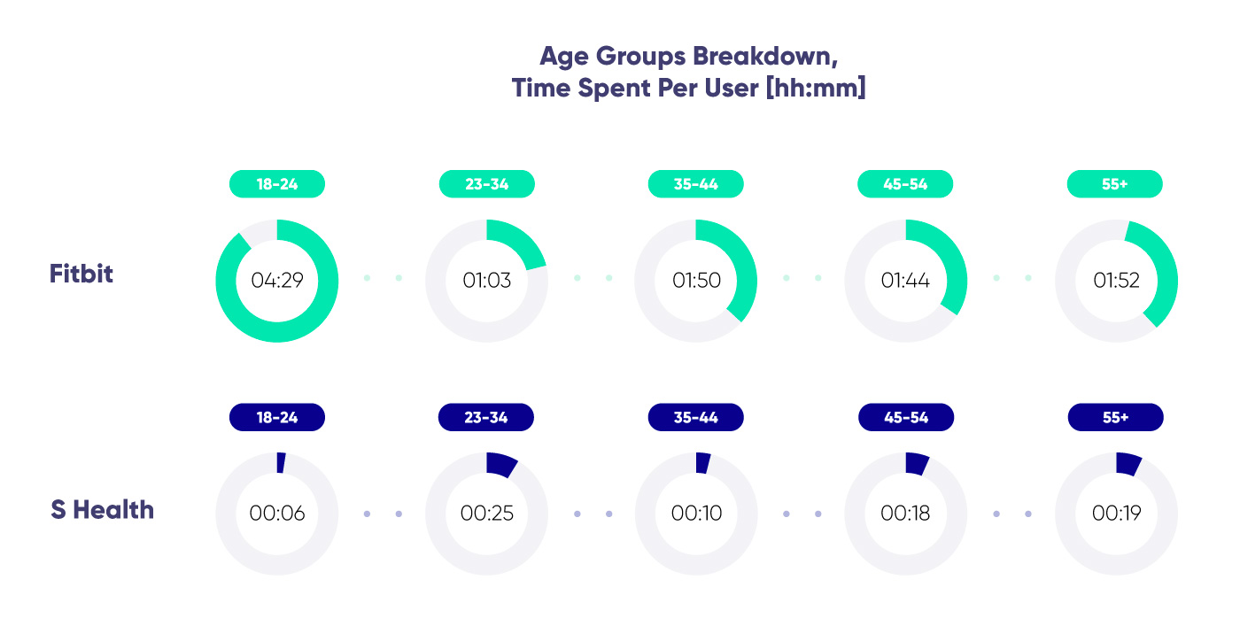 Diagram on time spent on Fitbit and S Health by age of users