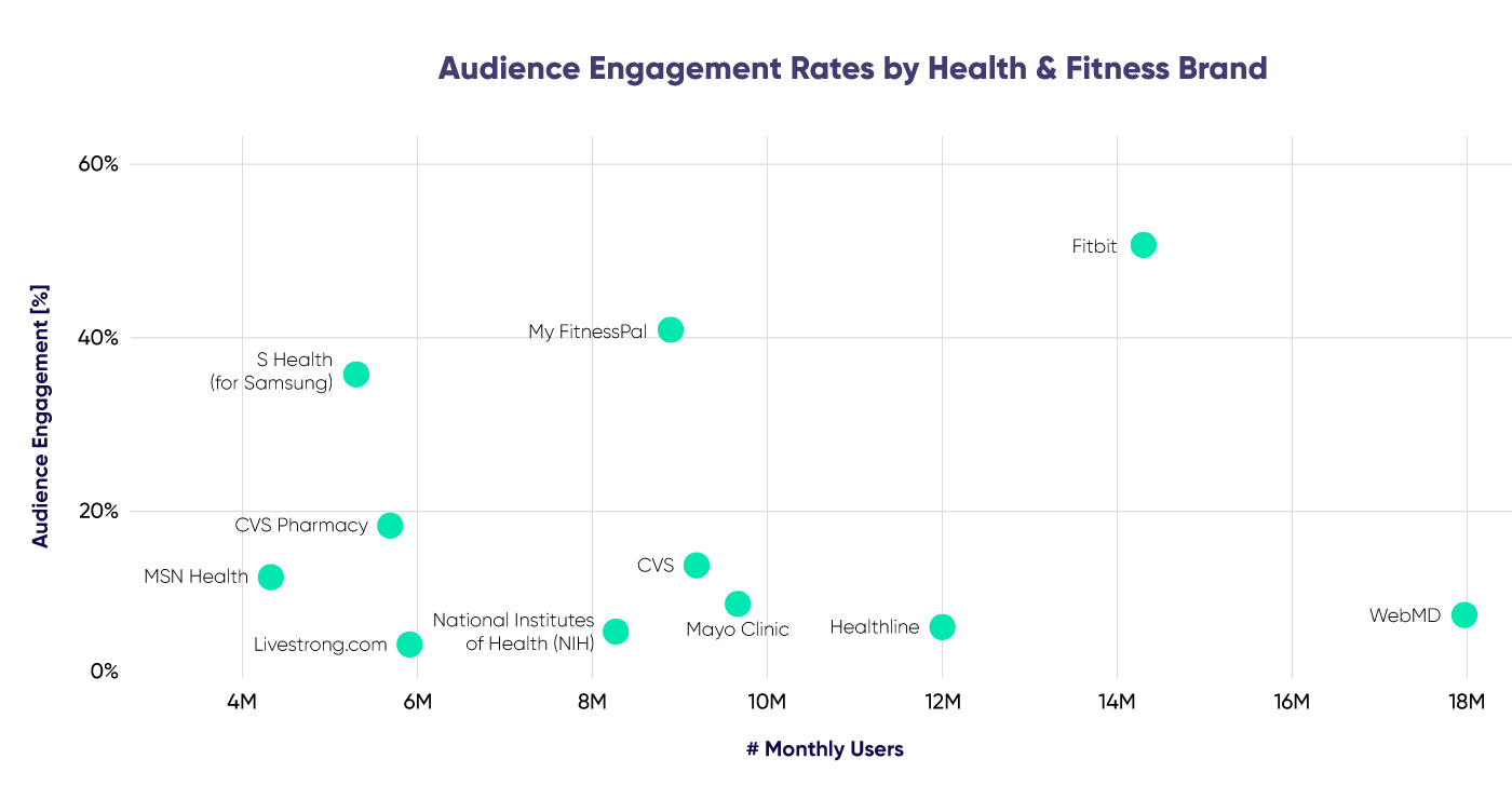 Graph on audience engagement by health and fitness brand