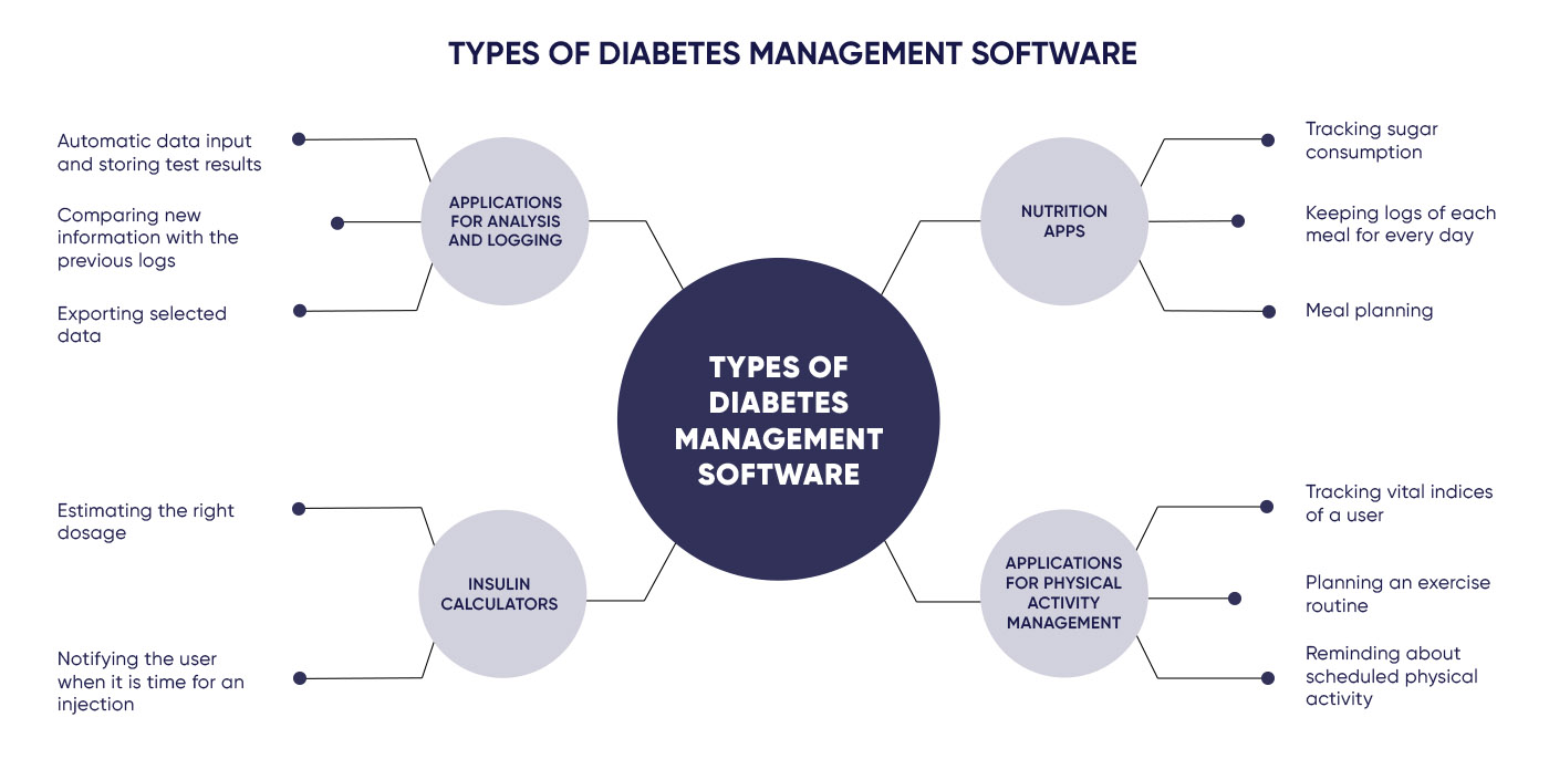 Chart illustrating different types of applications for diabetic patients