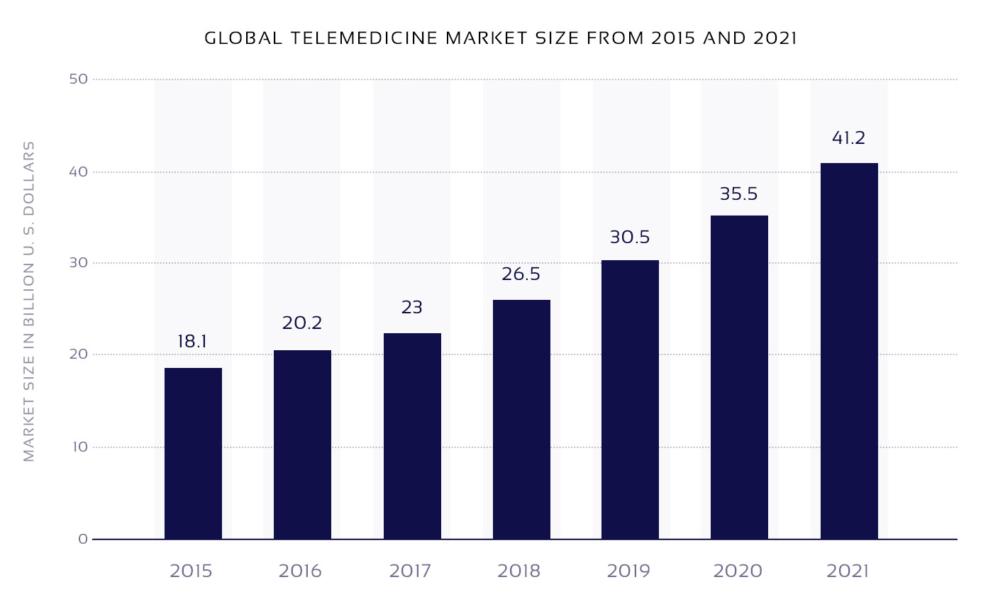 Statistics on telemedicine market growth between 2015 and 2021