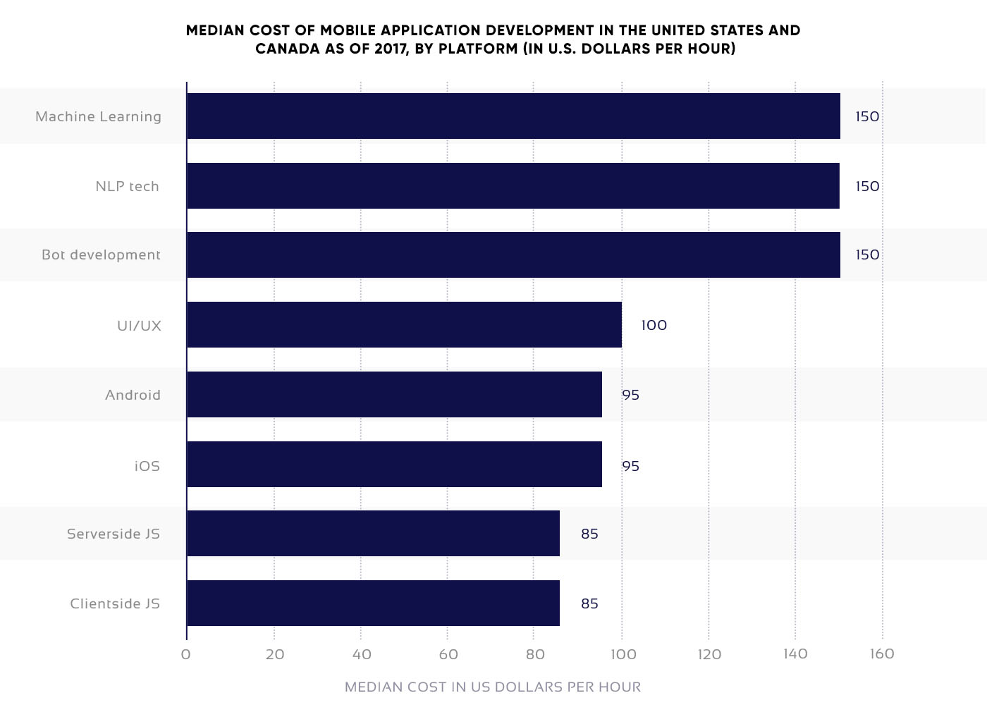 Statistical data on costs of mobile app development