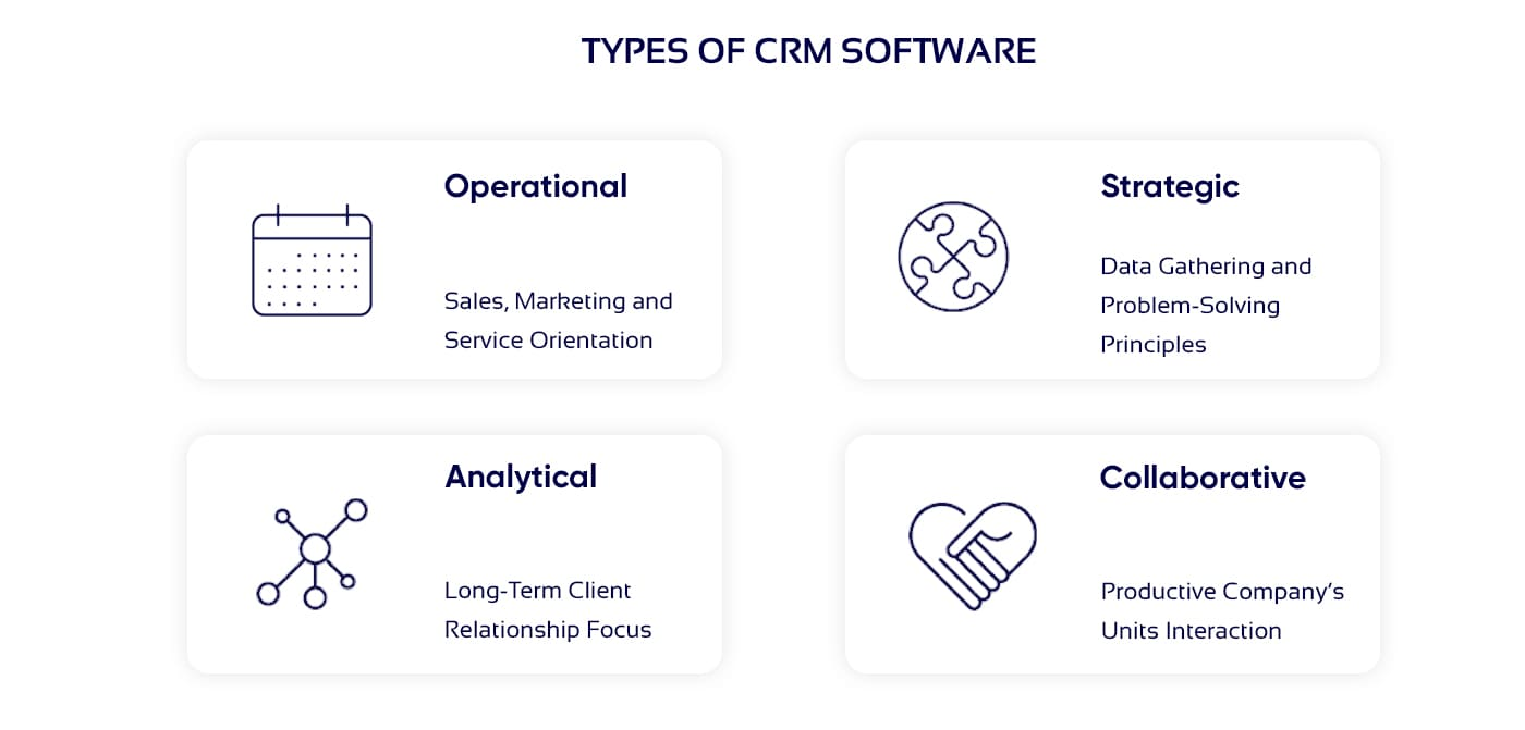 Picture of CRM system types
