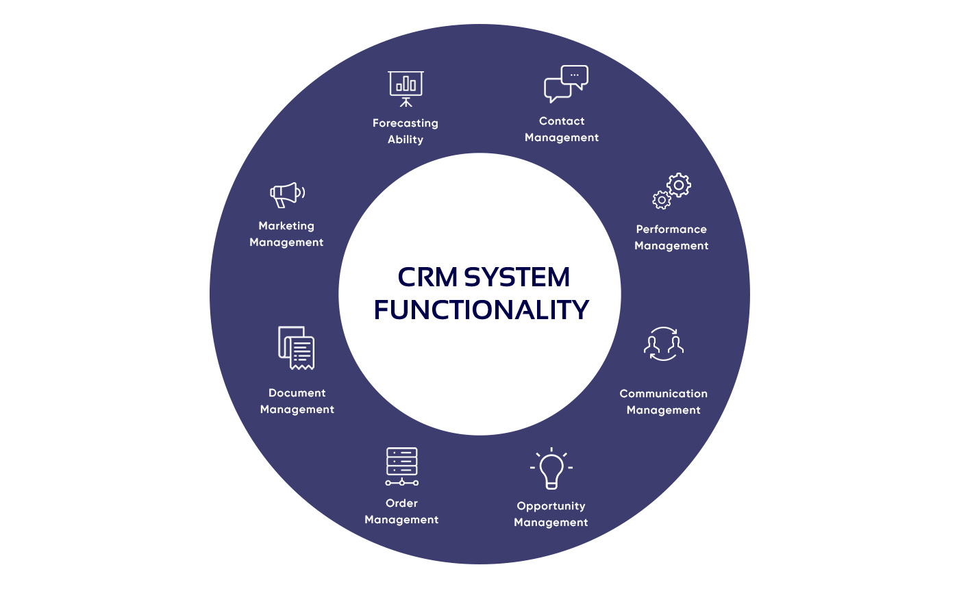 Diagram of CRM system functional profile