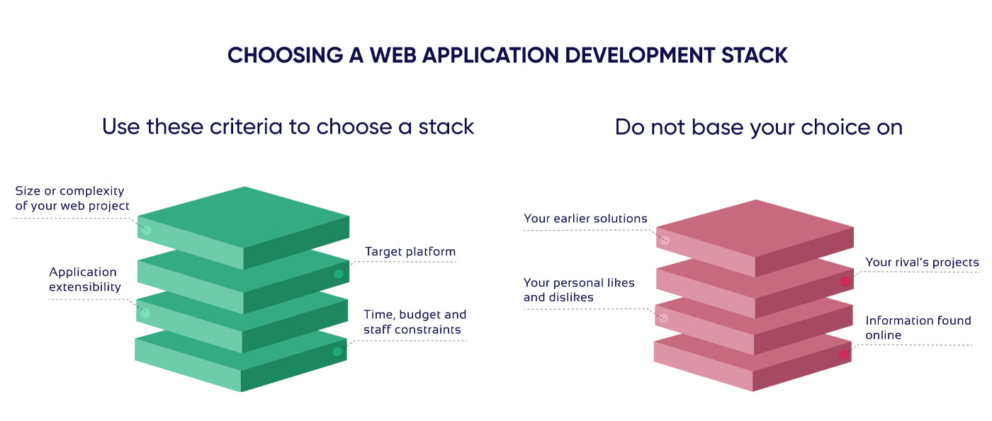 Important points of choosing a technology stack for web app development