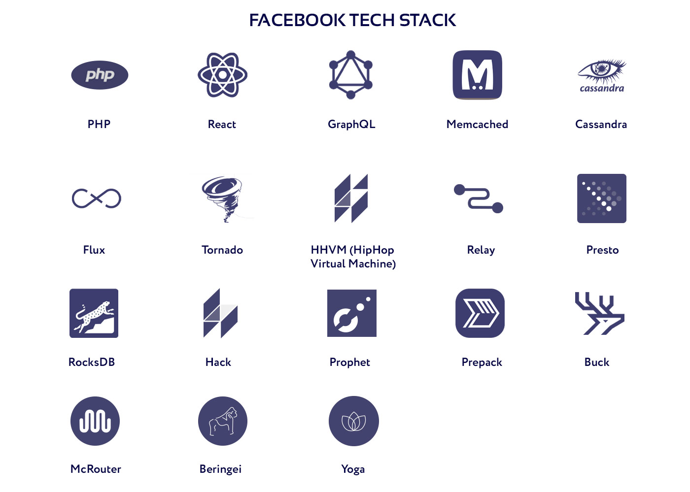 Diagram of the technology stack used by Facebook