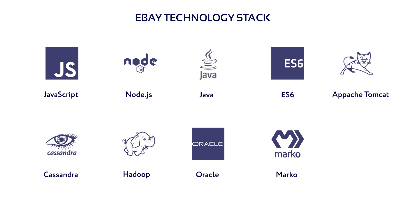 Diagram of the Ebay development technology stack