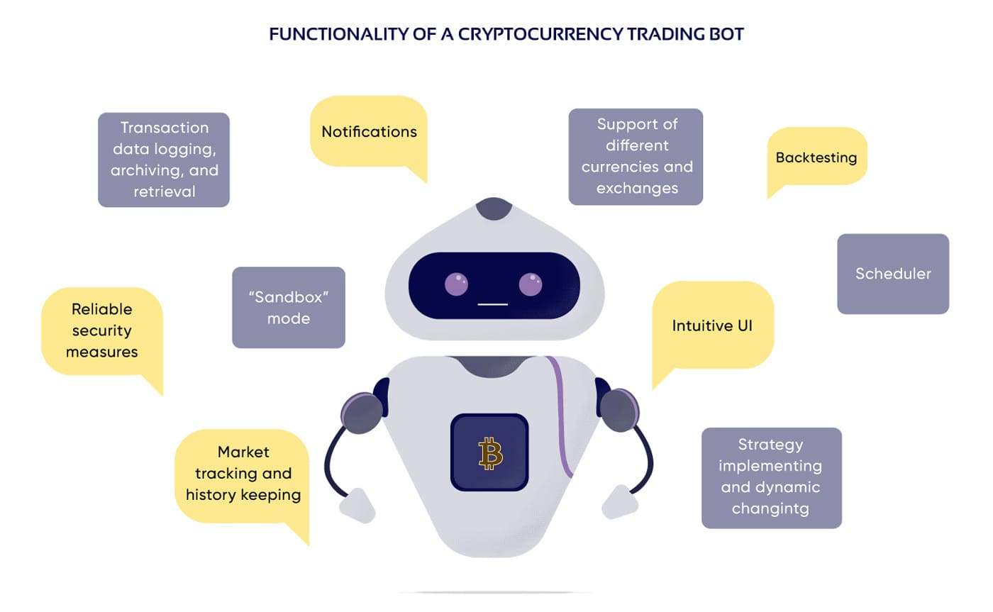 cheme showing essential and optional features of a crypto trading bot