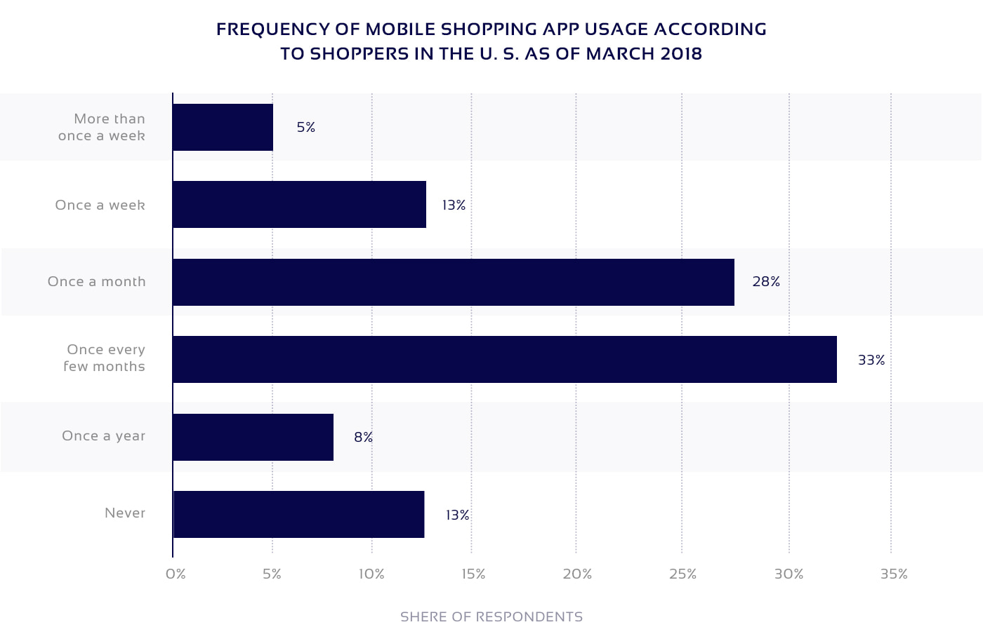 Chart on use of mobile retail apps on mobile devices