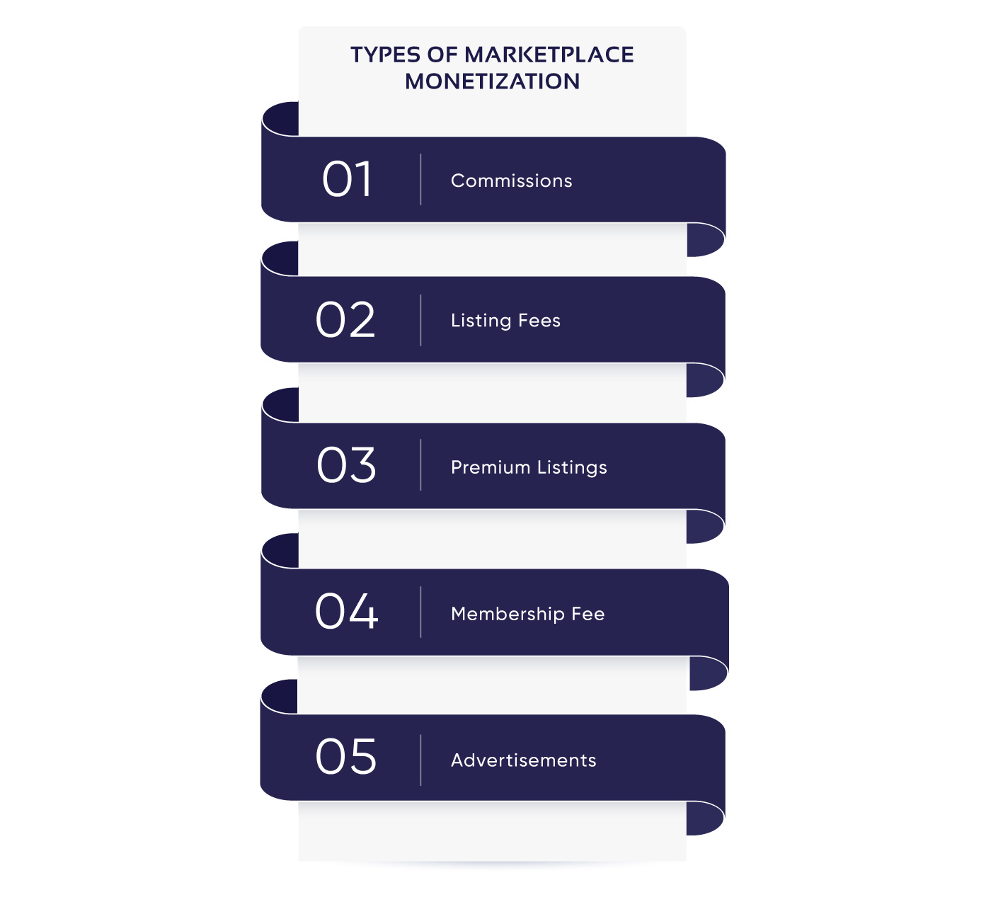 Ways to monetize a marketplace app diagram