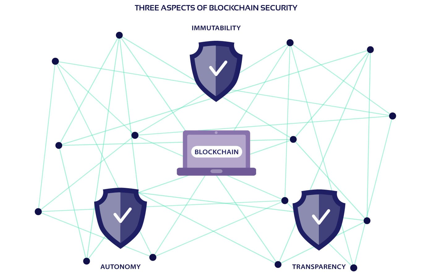 Schematic image of blockchain security features