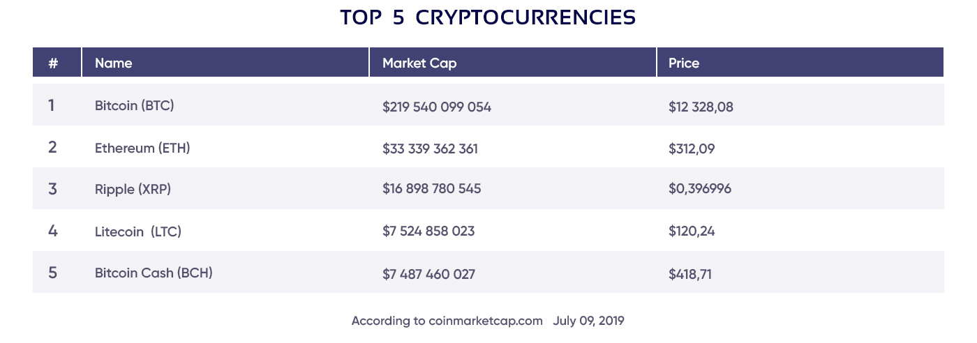 Chart of cryptocurrencies with highest market capitalization