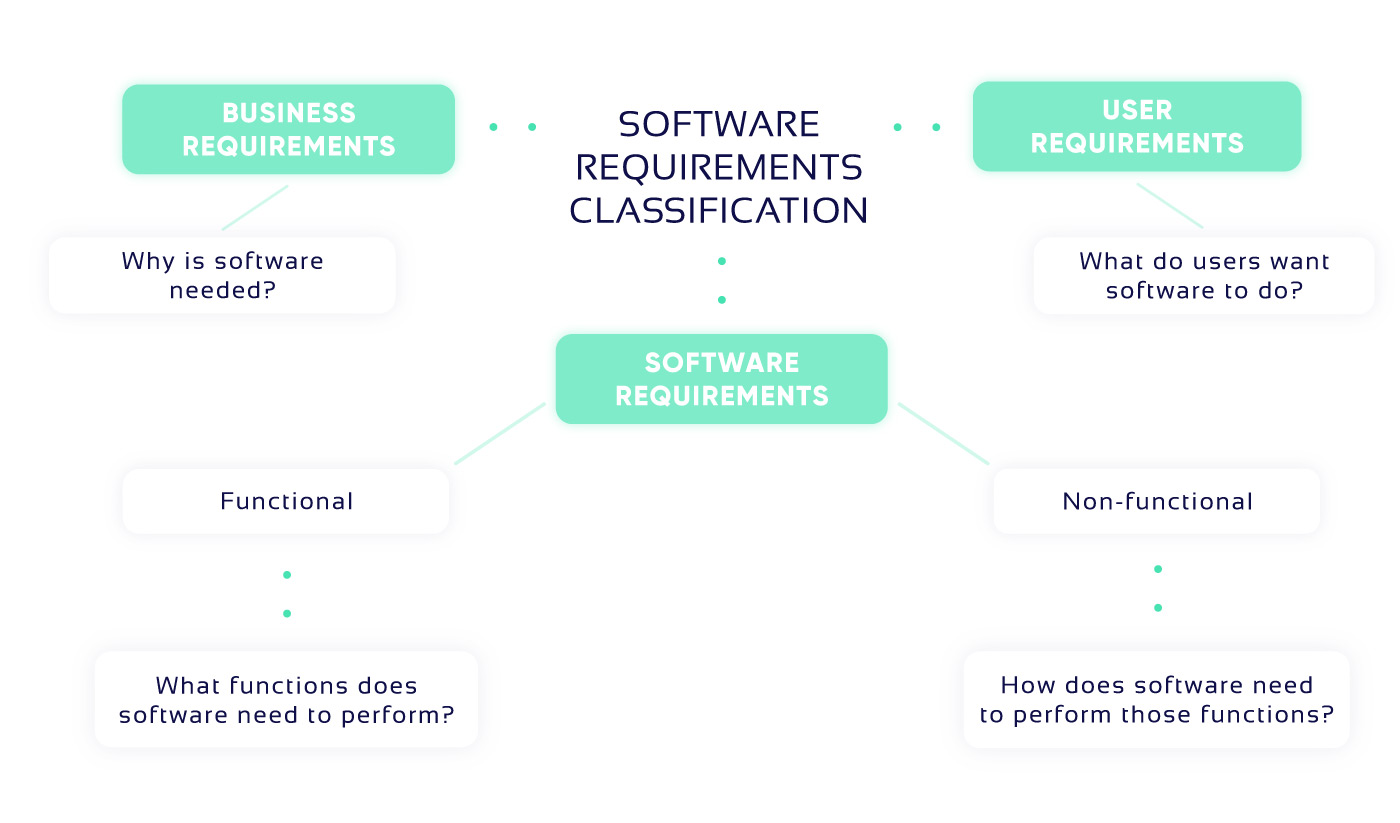 Types of software requirements