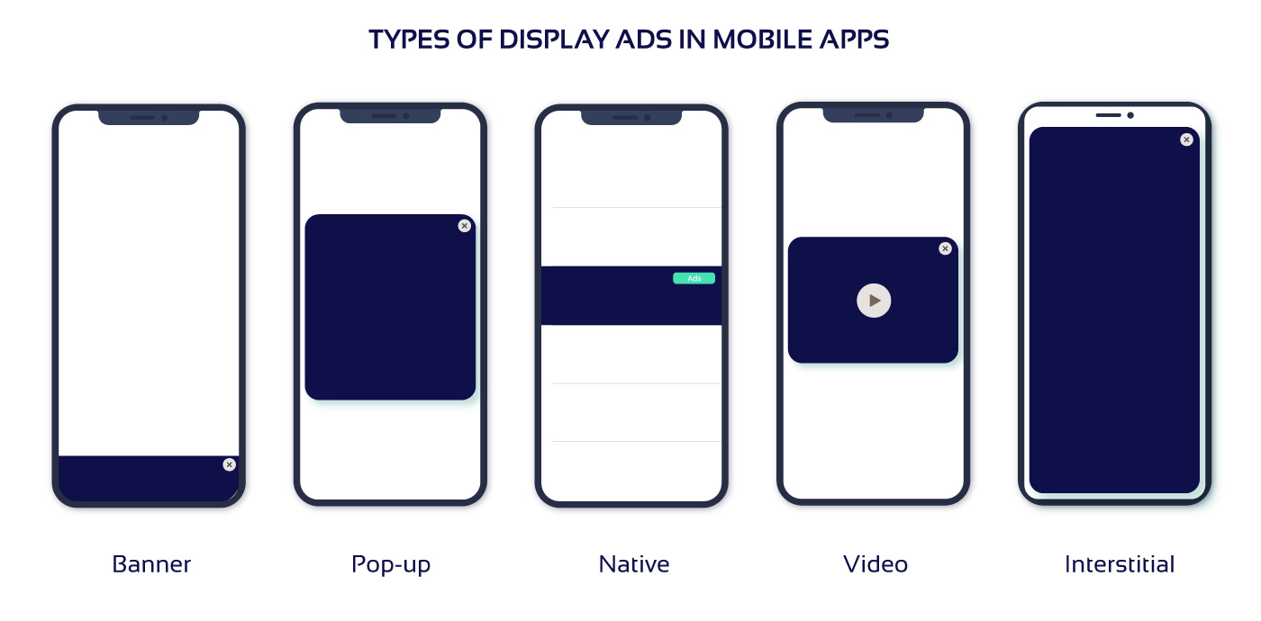 Types of mobile ads displays