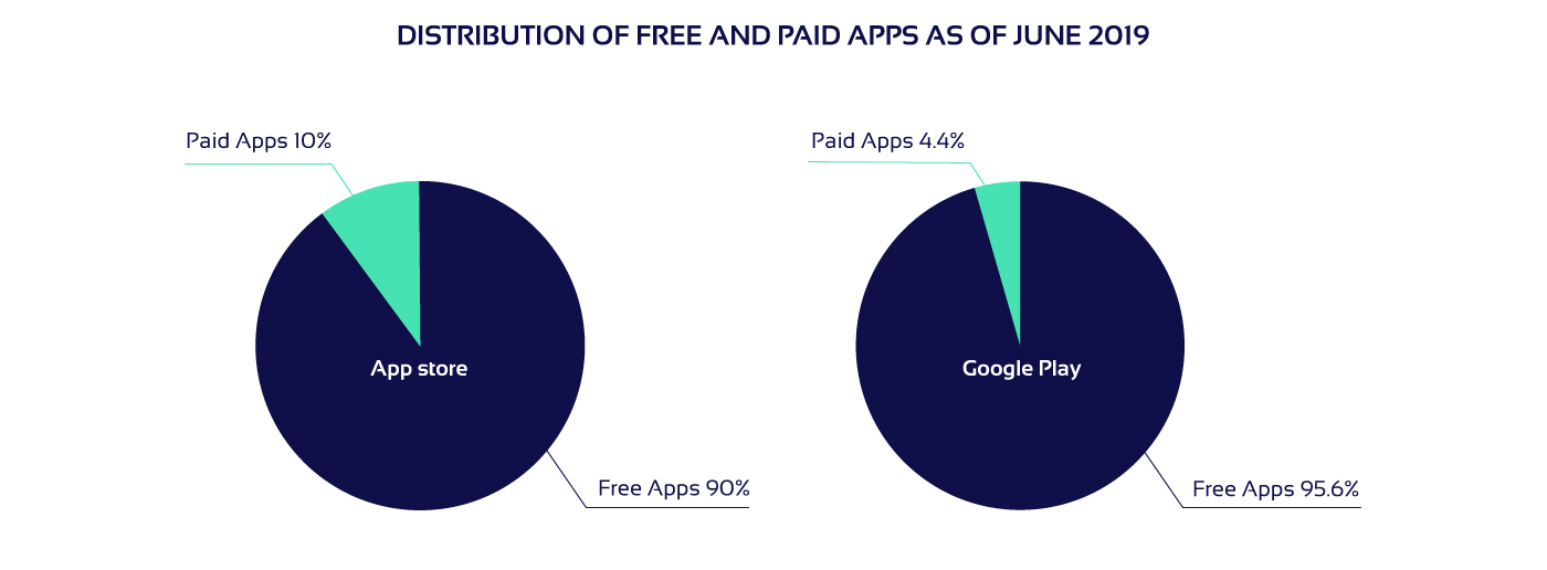 Free vs paid apps circle diagram