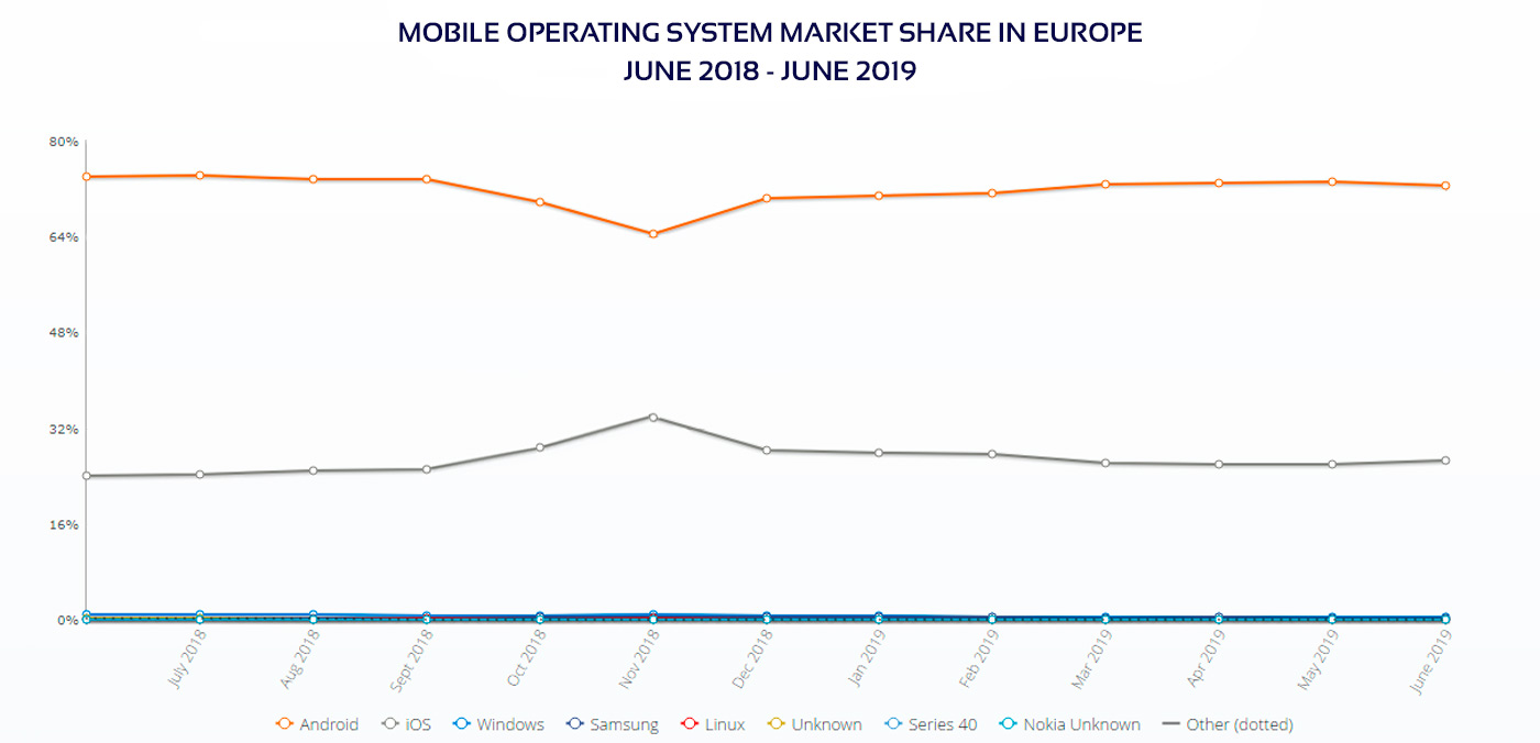 Mobile OS market share in Europe diagram