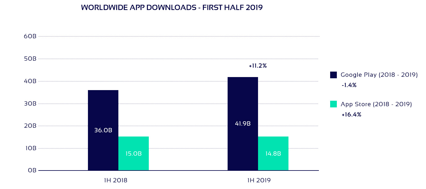 Worldwide app downloads in 2019