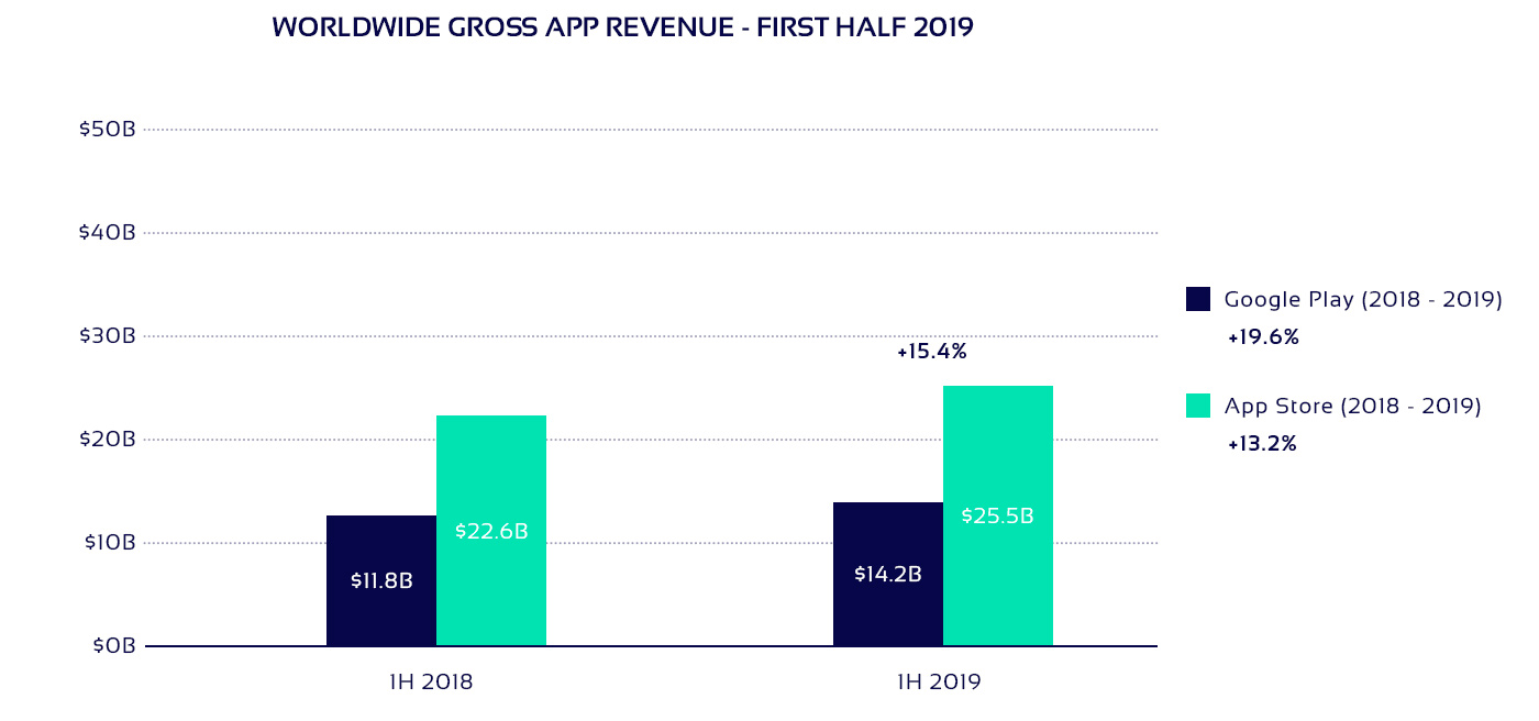 Gross app revenue in 2019 diagram