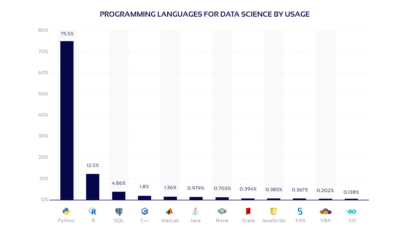 Python and R usage in data science diagram