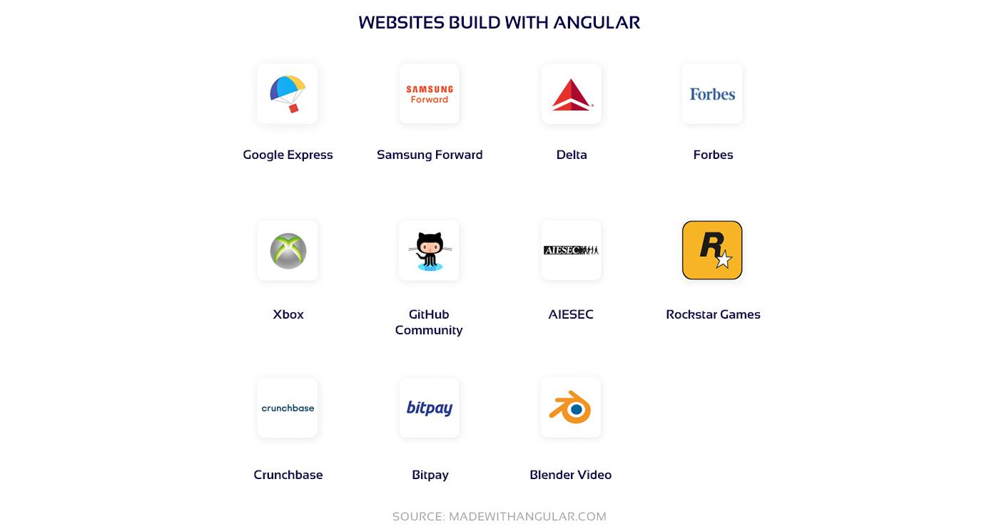 Popular Angular websites