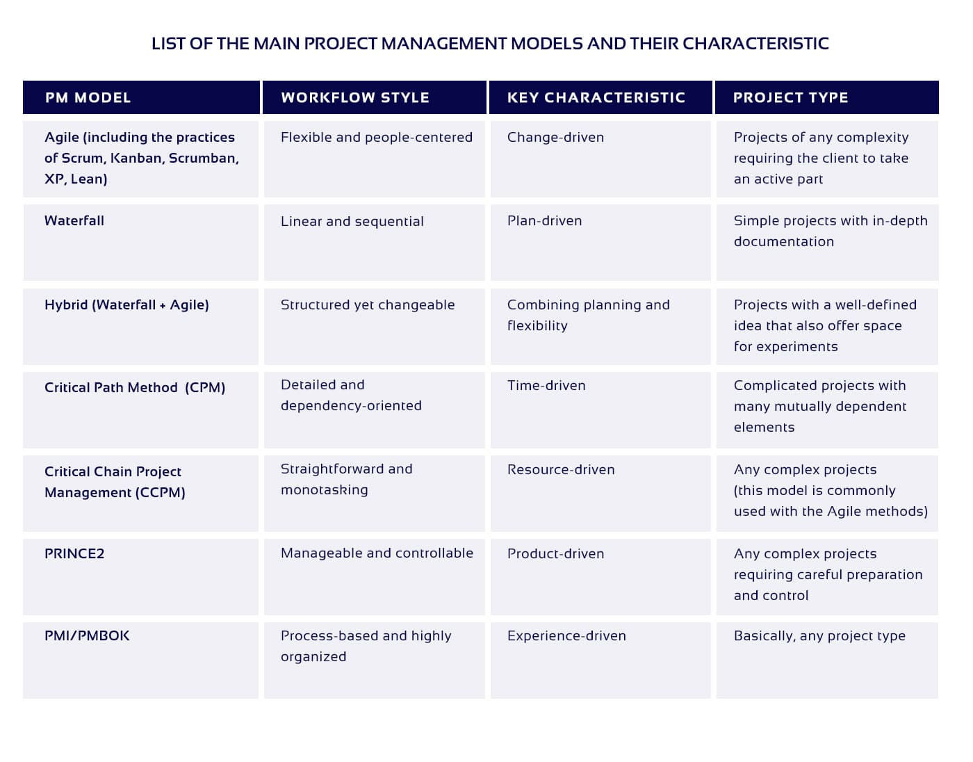 The table of main PM models characteristics