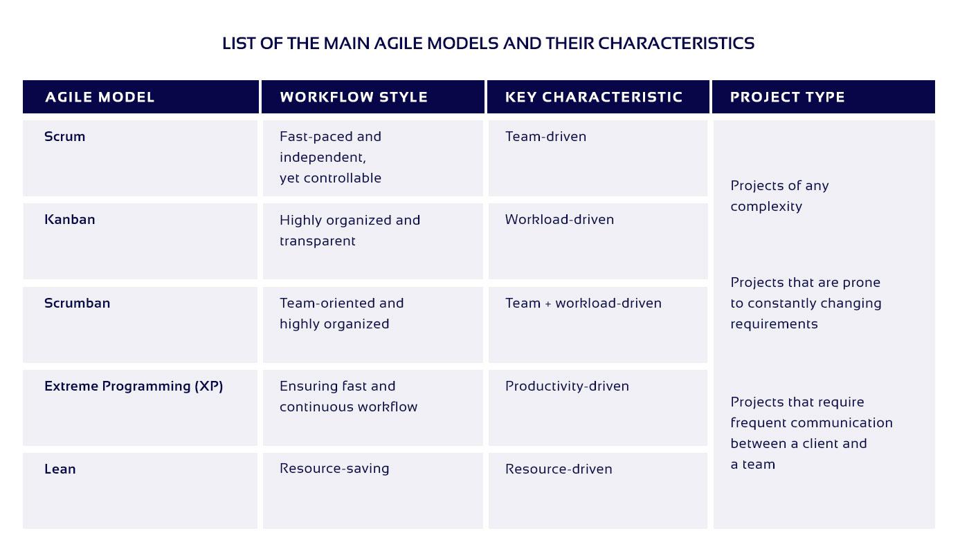 The table of main Agile PM models characteristics