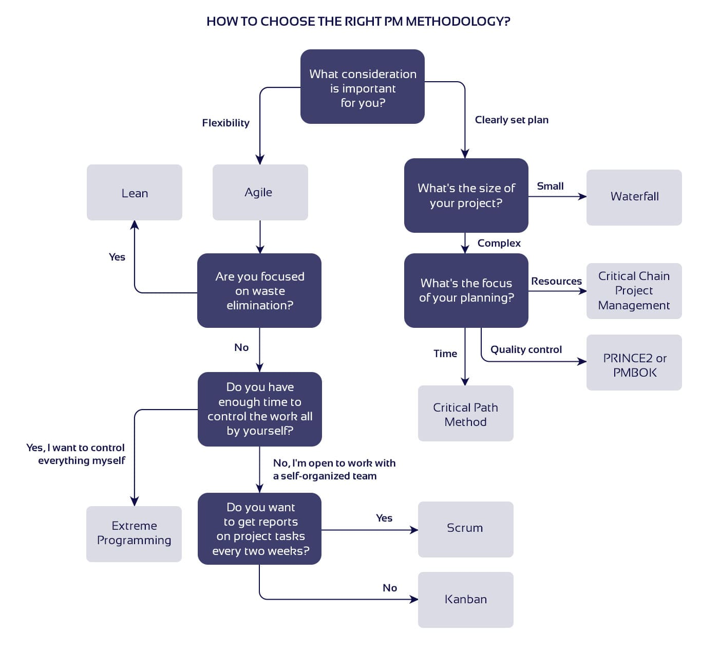 Diagram on how to choose a project management method