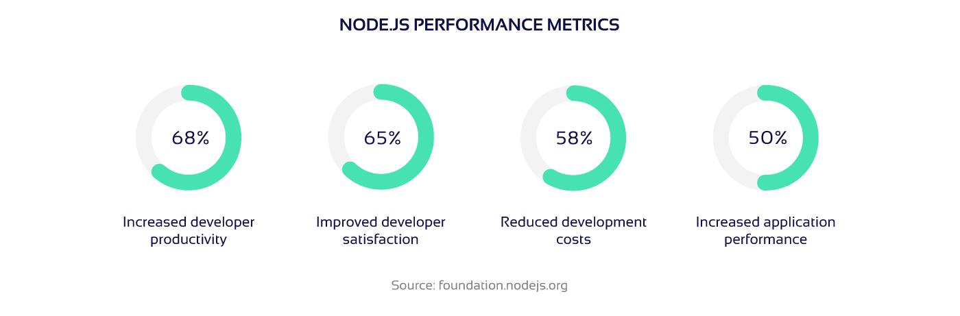 Picture of Node.js quality metrics