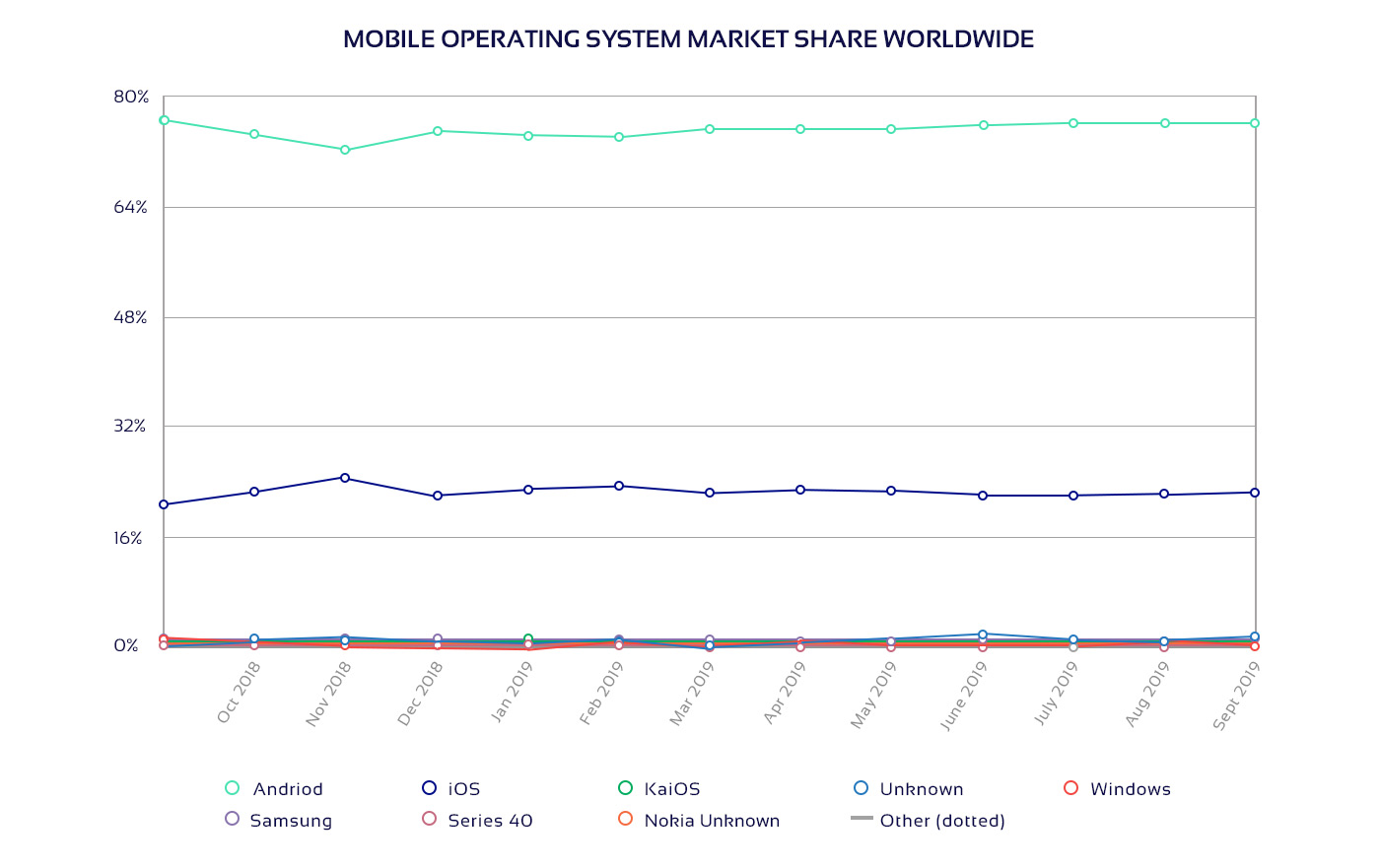 Diagram on mobile operating system market share worldwide