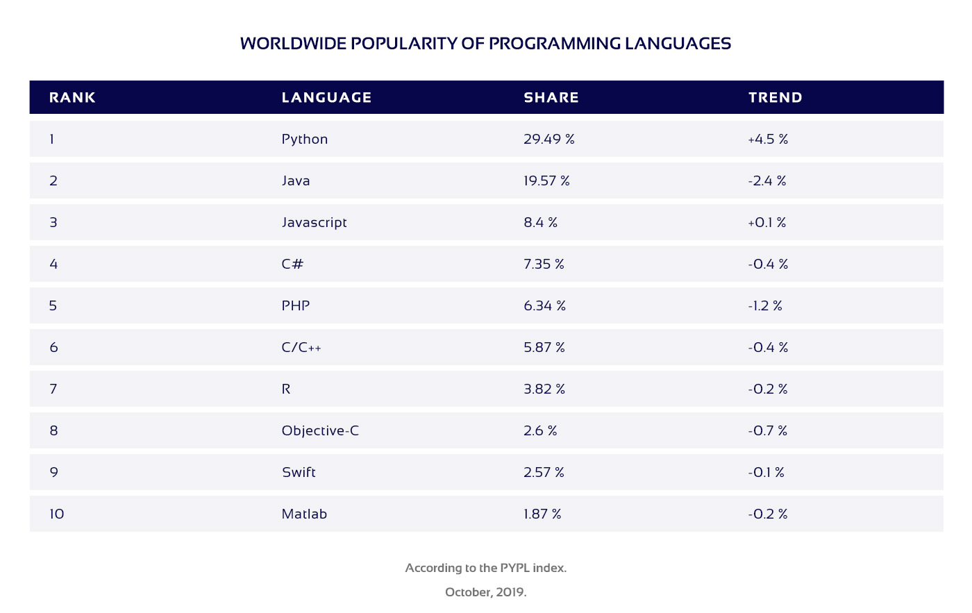 Table of the top 10 most popular coding languages