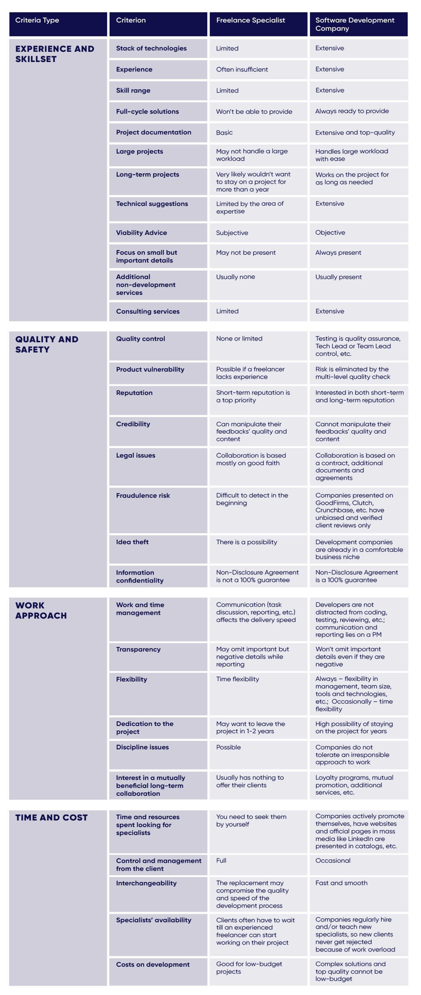Comparison table on freelance developer vs software company