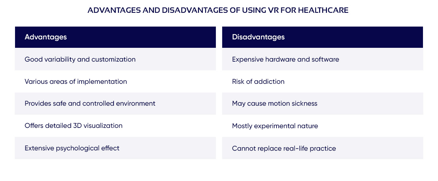 Table listing advantages and disadvantages of VR in medicine