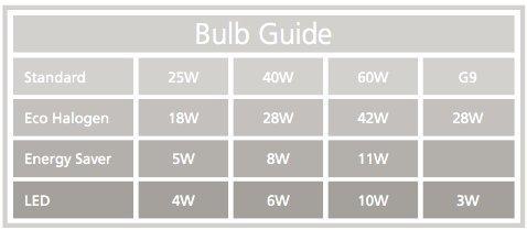 Bulb Guide