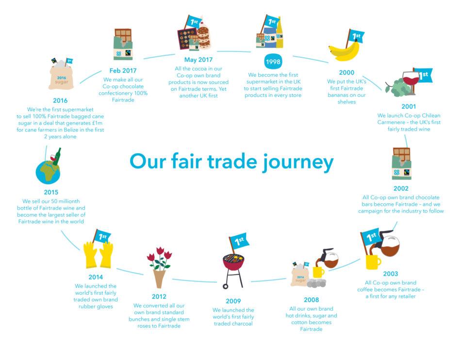 Fairtrade Timeline 2017 003