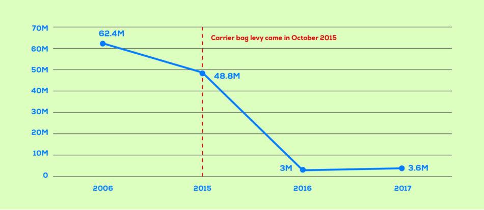 Carrier Bag Graph