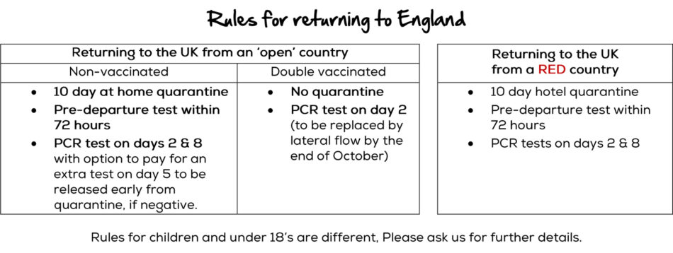 Rules for returning to England 2
