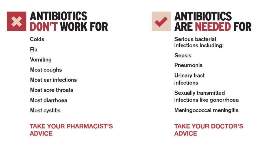 Keep Antibiotics Working Checklist