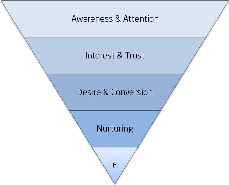 Customer Content Journey