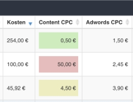 Tabelle Content CPC vs AdWords-CPC