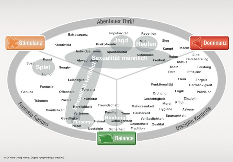 Limbic Map nach Dr. Hans-Georg Häusel