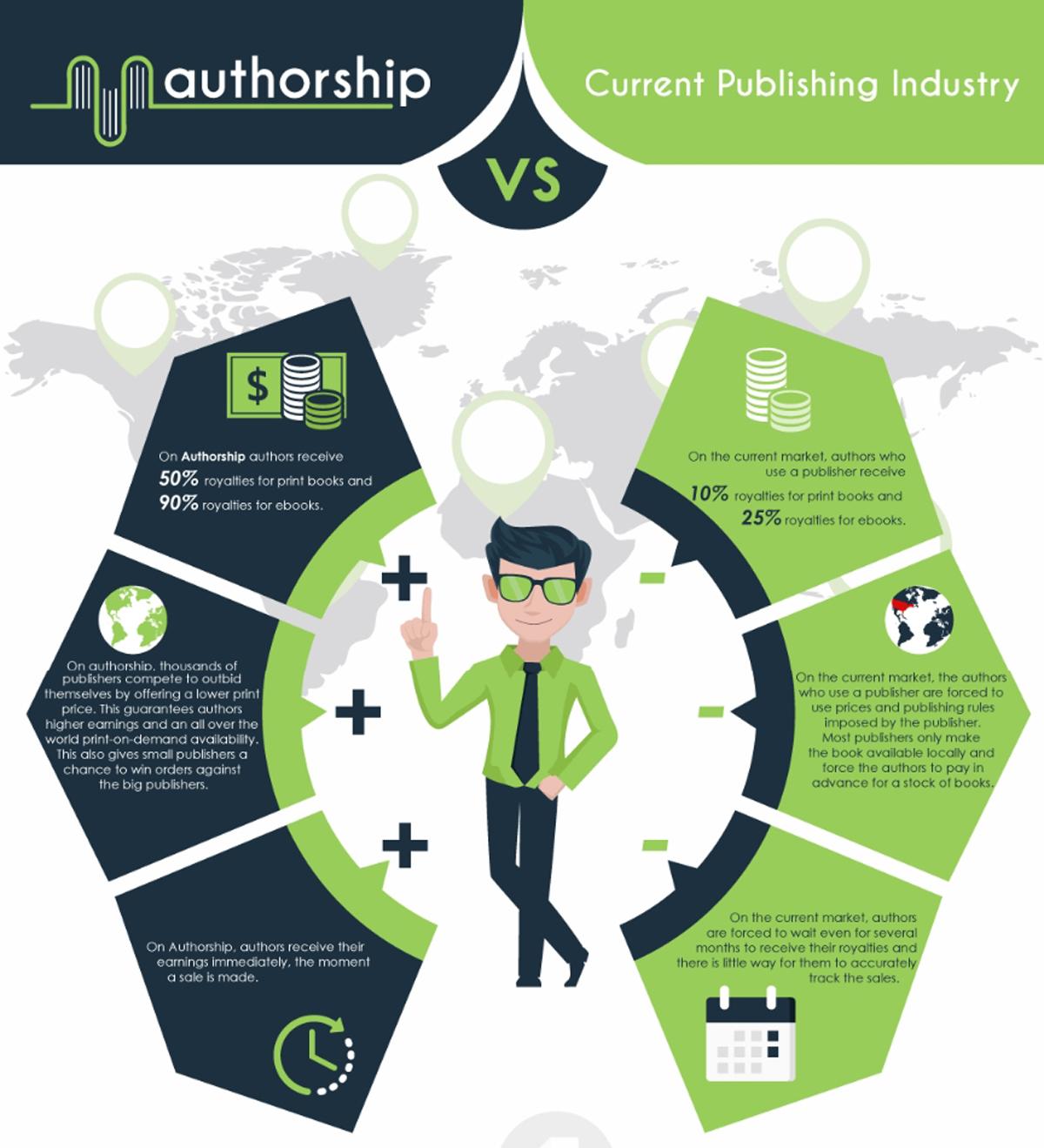 Infografik Authorship Statistik
