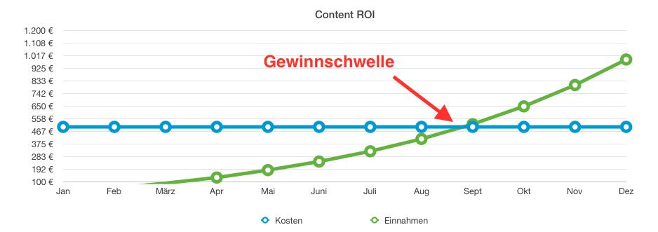 Gewinnschwelle Content Marketing ROI